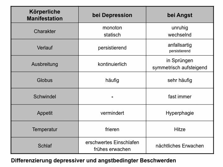 Differenzierung depressiver und angstbedingter Beschwerden
