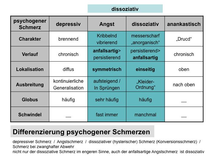 Differenzierung psychogener Schmerzen, bzw. Störungen